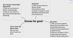 First mind map of Drones for Good project